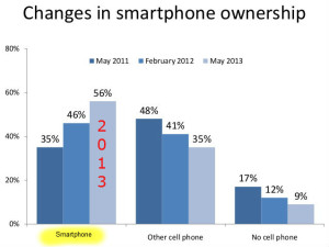 Growth in Mobile Chart